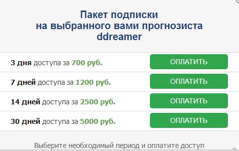 Виды подписок на аналитиков портала