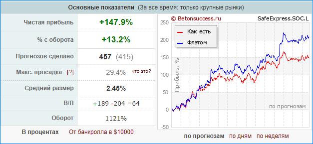 Статистика аналитика на Betonsuccess