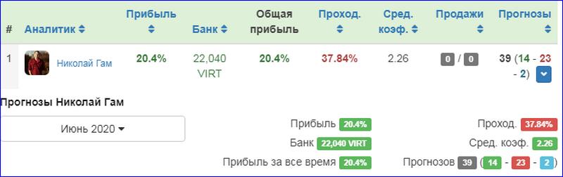 Информация о статистике каппера